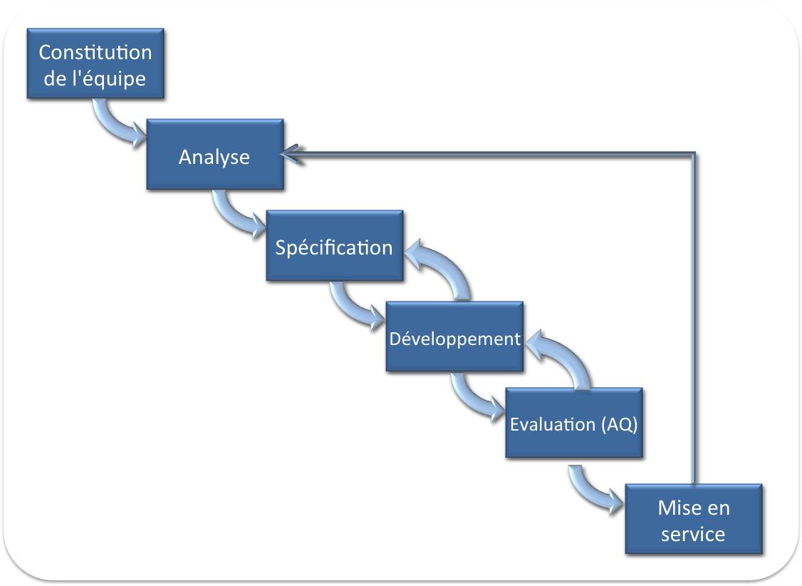 Gestion de projet, le guide : sans logiciel, c'est compliqué