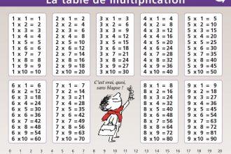 - Comment retenir les tables de multiplication ...