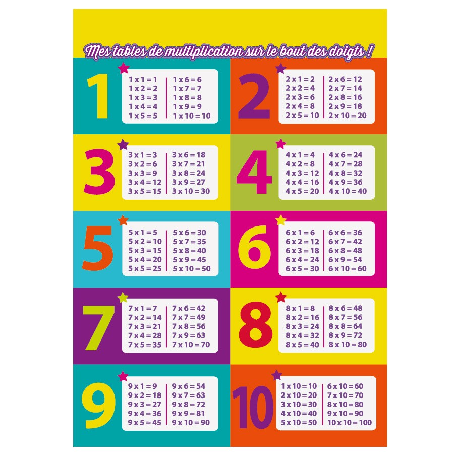 Comment retenir les tables de multiplication - Apprentissage des tables de multiplication ...